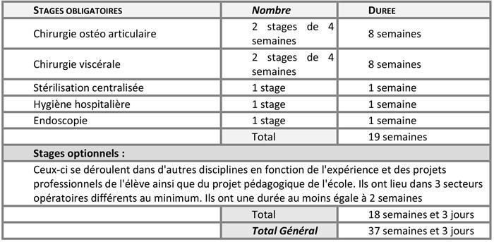 Informations sur l'enseignement clinique de la formation d'IBODE