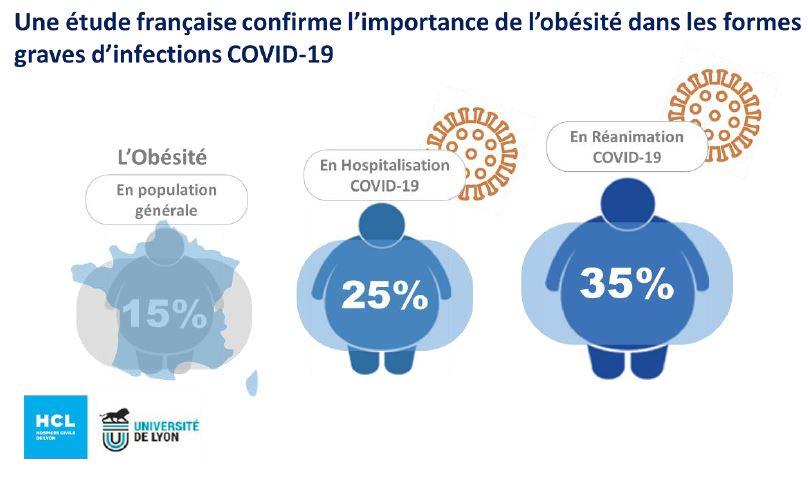 Importance de l'obésité dans les formes graves Covid-19