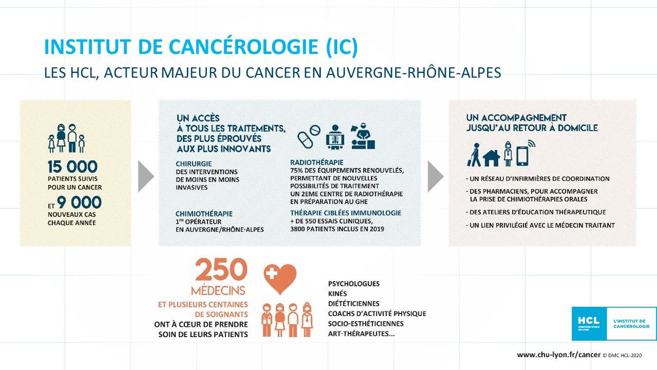 L'Institut de Cancérologie (IC) des HCL