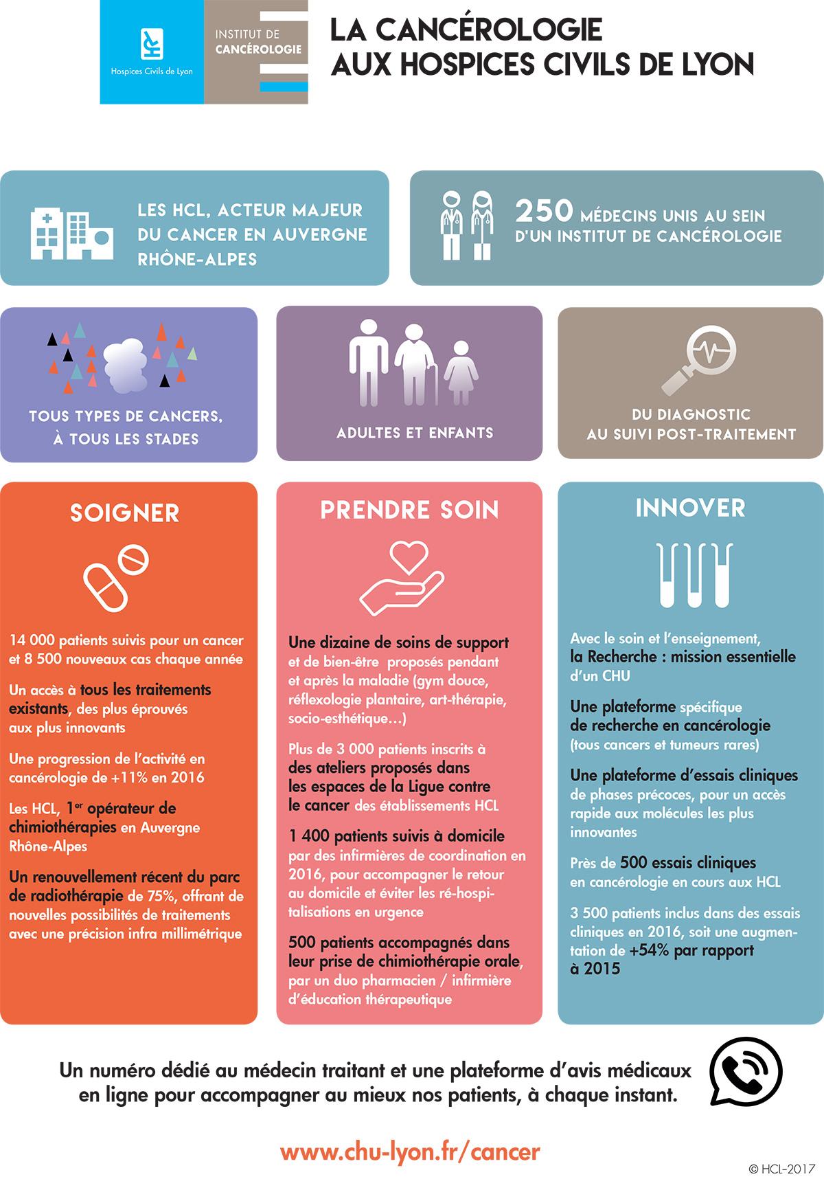 La cancérologie aux Hospices Civils de Lyon
