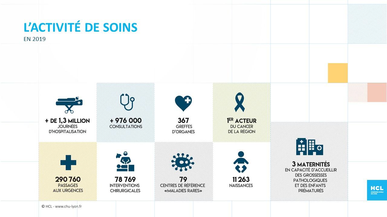 HCL - L'activité de soins en chiffres
