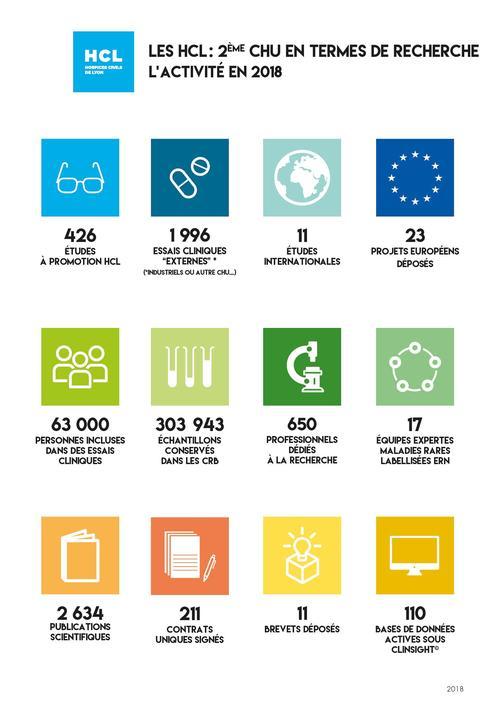 HCL : 2ème CHU en termes de recherche chaque année