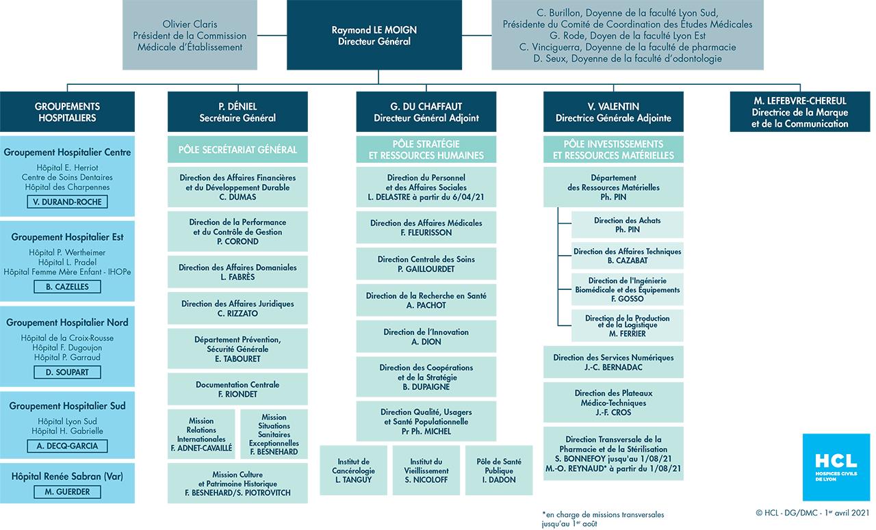 Organigramme des Hospices Civils de Lyon (HCL)