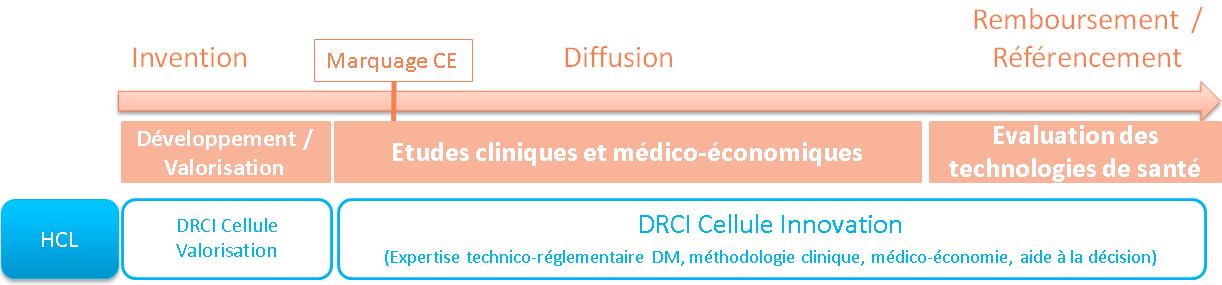 innovation médicale aux HCL