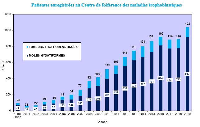 Nombre de patientes enregistrées au centre de référénce des maladies trophoblastiques depuis 199