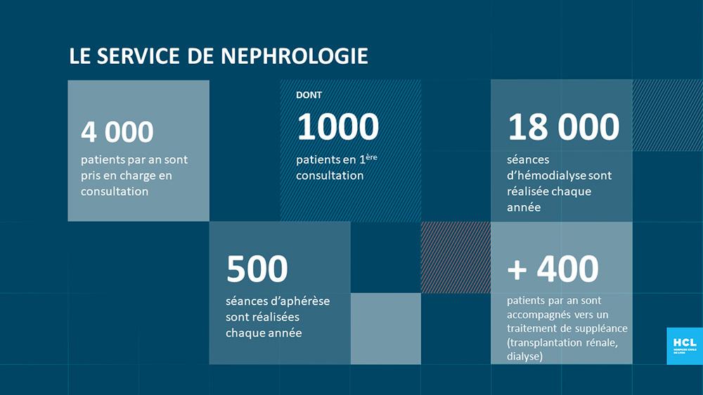 Le service de néphrologie en quelques chiffres
