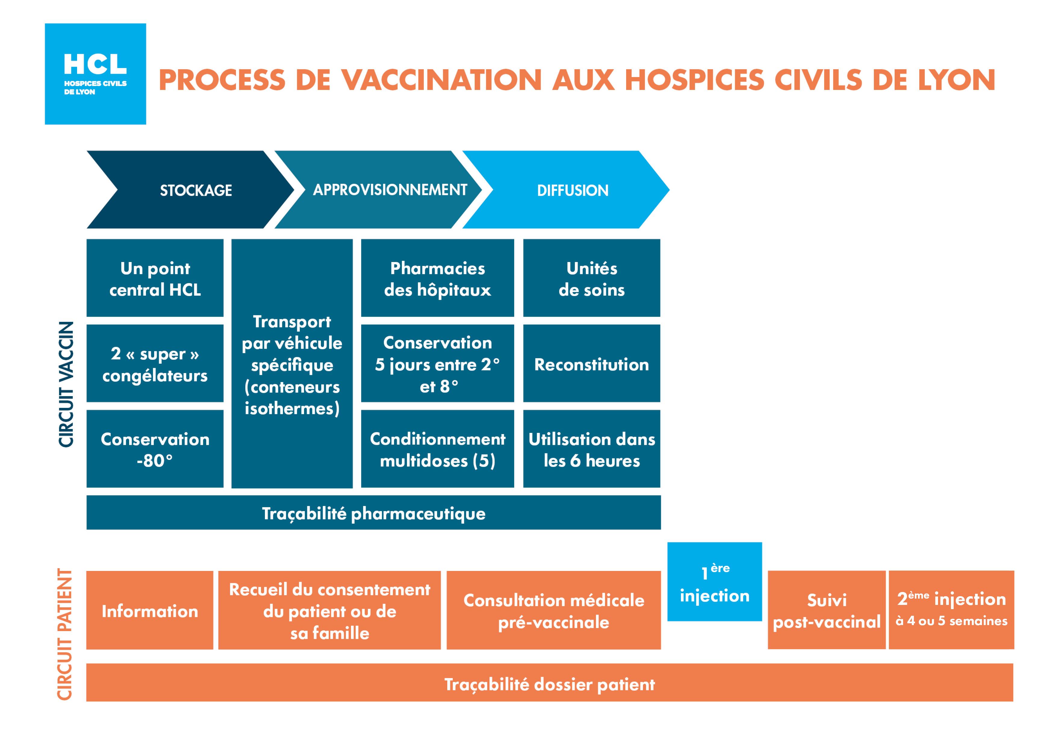 Process de vaccination contre la Covid-19 aux Hospices Civils de Lyon